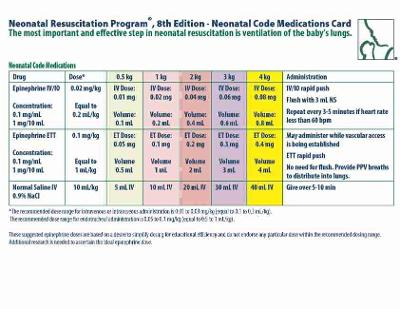 NRP Neonatal Code Medications Card